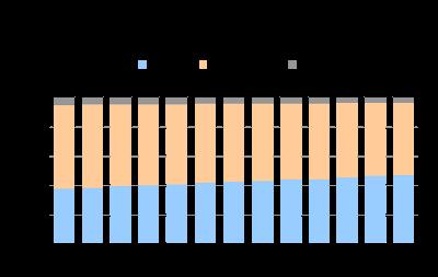 Participação de cada tecnologia no setor de TV por Assinatura (fevereiro de 2010 a fevereiro de 2011)