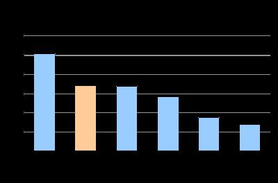 Densidade dos serviços de TV por Assinatura, por região, fevereiro de 2011 (assinantes por 100 domicílios)