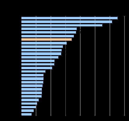 Densidade dos serviços de TV por Assinatura, por Unidade da Federação, fevereiro de 2011 (assinantes por 100 domicílios)