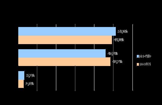 Evolução da Participação de cada tecnologia no setor de TV por Assinatura - dezembro de 2010 a março de 2011