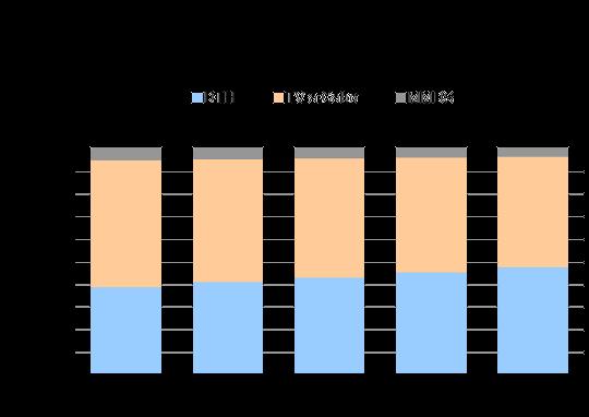 Participação de cada tecnologia no setor de TV por Assinatura (1º Trimestre 2010-2011)
