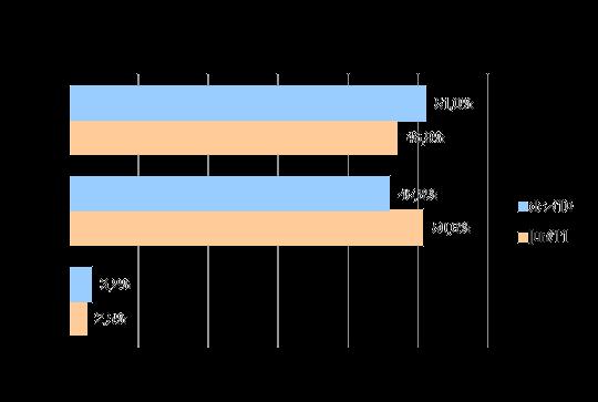 Participação de cada tecnologia no setor de TV por Assinatura, dezembro de 2010 e junho de 2011