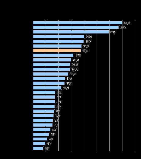 Densidade dos serviços de TV por Assinatura, por Unidade da Federação, junho de 2011 (assinantes por 100 domicílios)