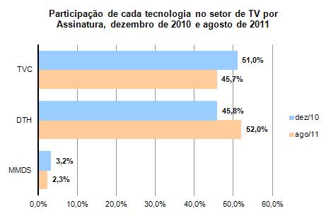 Participação de cada tecnologia no setor de TV por Assinatura