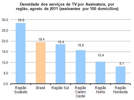 Densidade dos serviços de TV por Assinatura, por região