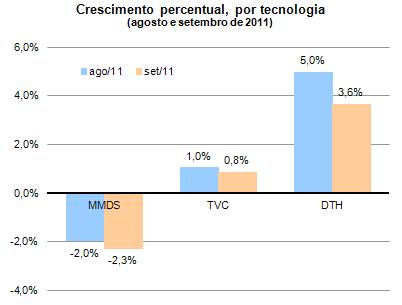 Crescimento percentual de TV porAssinatura por tecnologia