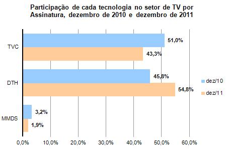 Participa��o de cada tecnologia no setor de TV por Assinatura