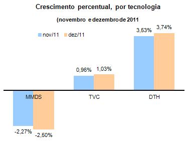 Crescimento percentual, por tecnologia, no setor de TV por Assinatura