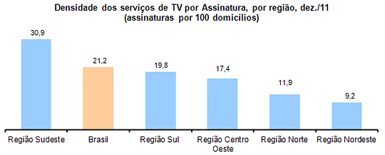 Densidade dos servi�os de TV por Assinatura, por regi�o do Brasil