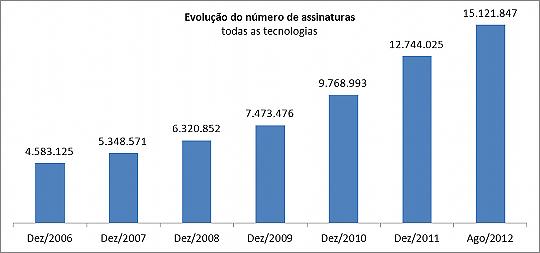 Evolução no número de assinaturas