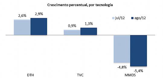 Crescimento por tecnologia