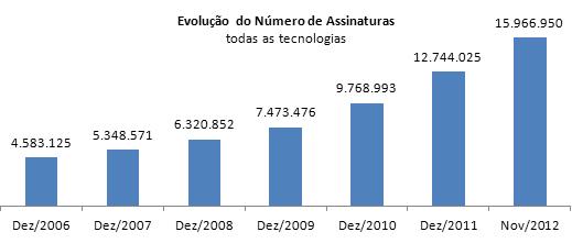 Evolução por número de assinaturas