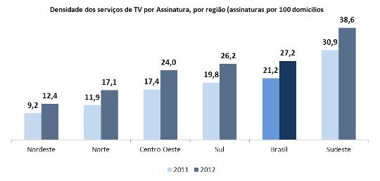 Densidade dos serviços de TV por Assinatura por região