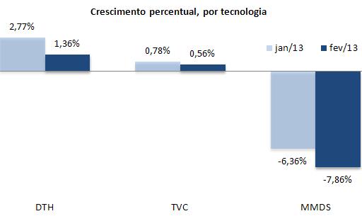 Crescimento percentual, por tecnologia