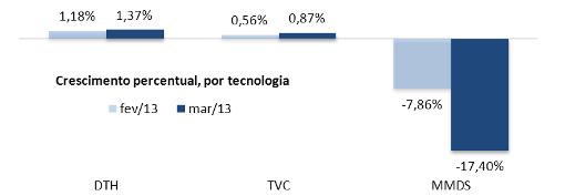 crescimento percentual por tecnologia