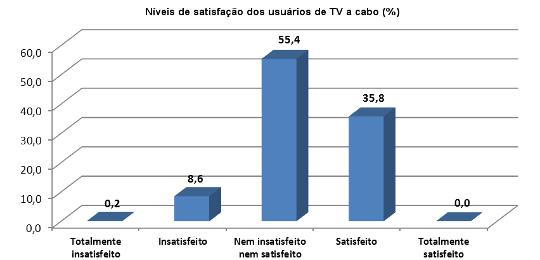 Níveis de satisfação dos usuários de TV a cabo (%)
