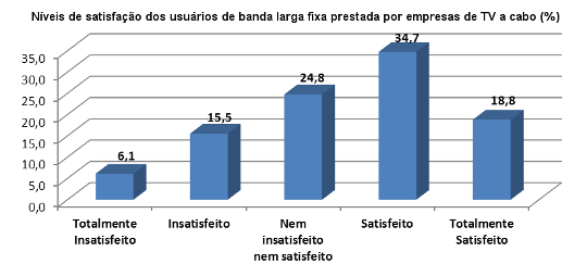 Níveis de satisfação dos usuários de banda larga fixa prestada por empresas de TV a cabo (%)