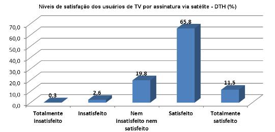 Níveis de satisfação dos usuários de TV por assinatura via satélite - DTH (%)