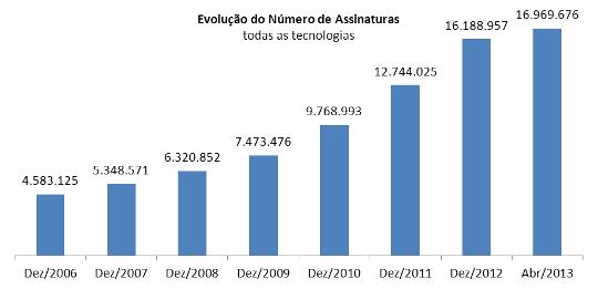 Evolução do número de assinaturas