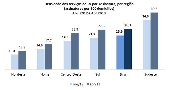 Densidade dos serviços de TV por Assinatura (por região)